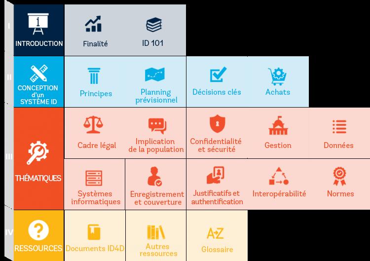 Structure du Guide du praticien de l'ID4D