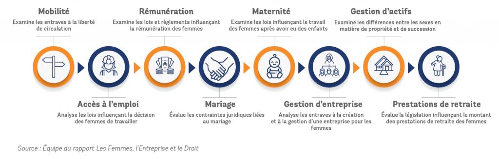 Indice sur les Femmes, l'Entreprise et le Droit infographie