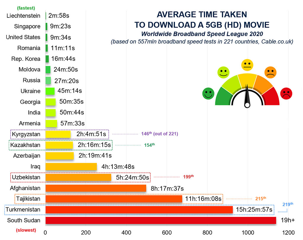 Average download speeds by country