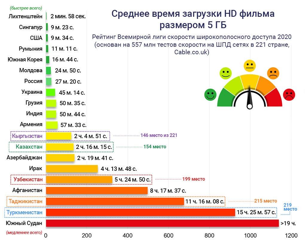 Скорость широкополосного доступа по странам