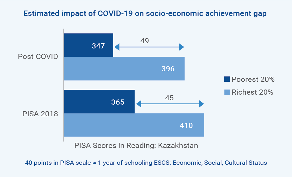 Impact of COVID -19 on learning
