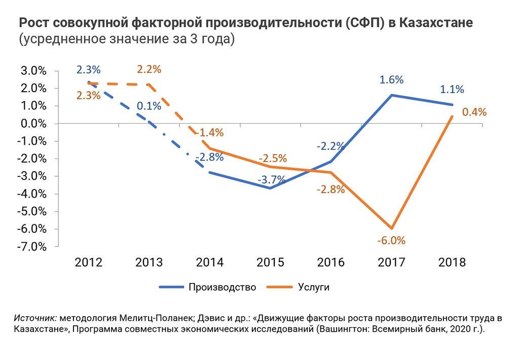 Рост совокупной факторной производительности в Казахстане
