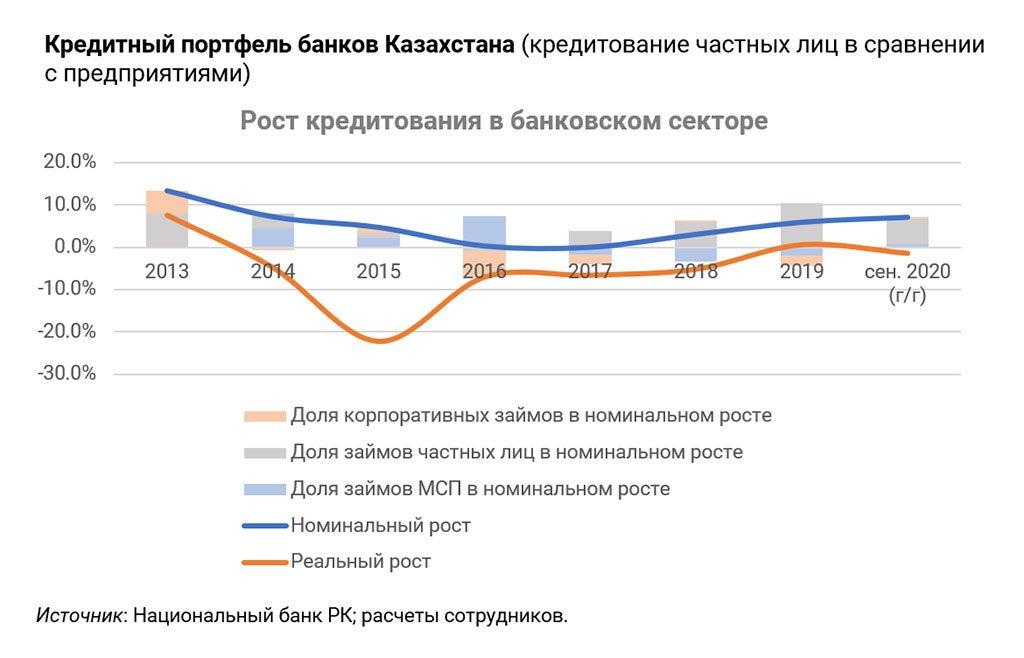 Рост кредитования в банковском секторе