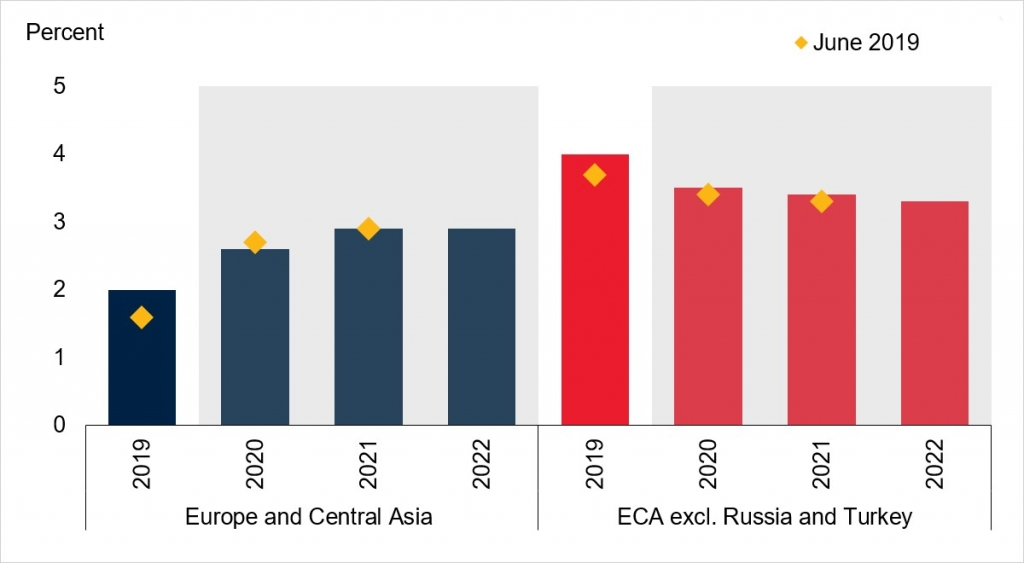 GDP Growth - Europe and Central Asia