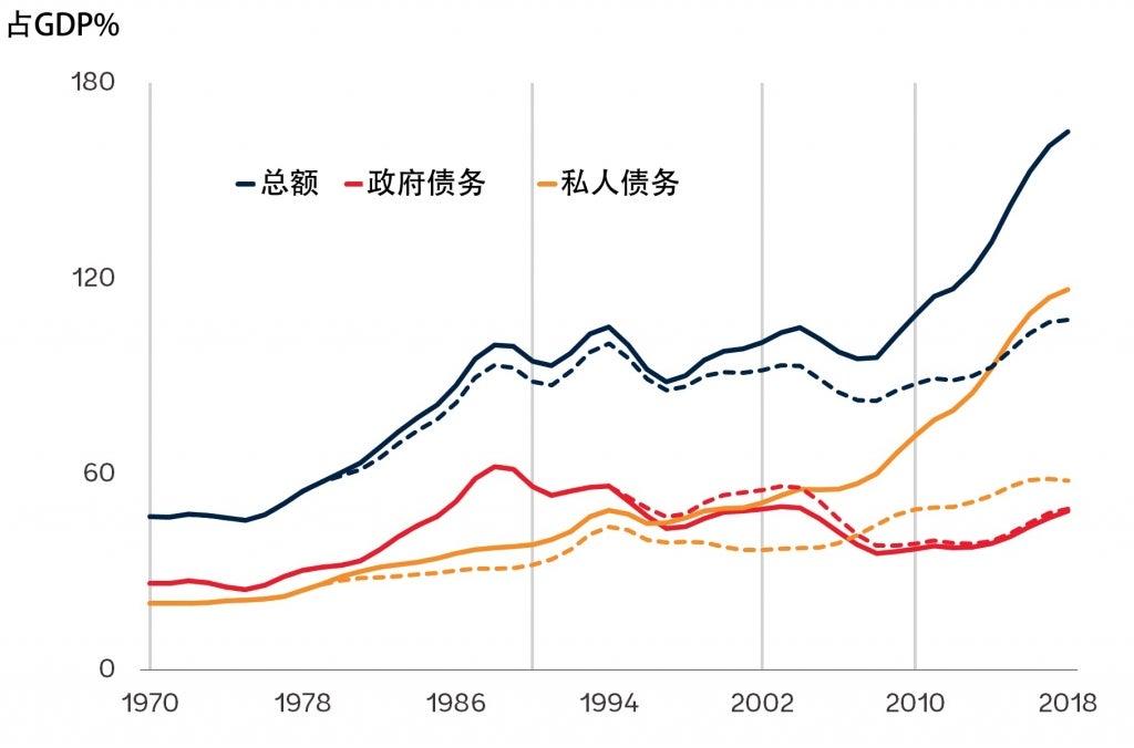 新兴市场和发展中经济体的债务状况