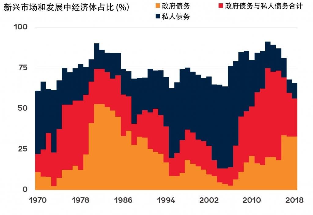 处于债务快速累积时段的新兴市场和发展中经济体
