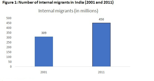 Figure 1: Number of internal migrants in India (2001 and 2011)