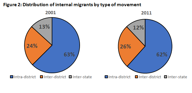 Figure 2: Distribution of internal migrants by type of movement