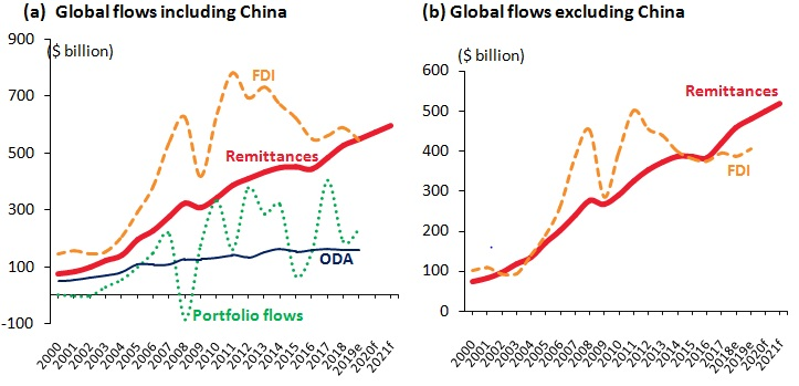 Remittance Global Flow