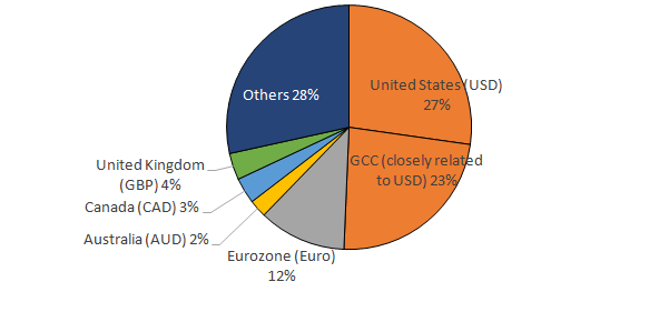 Sources of remittance flows to LMICs by currency