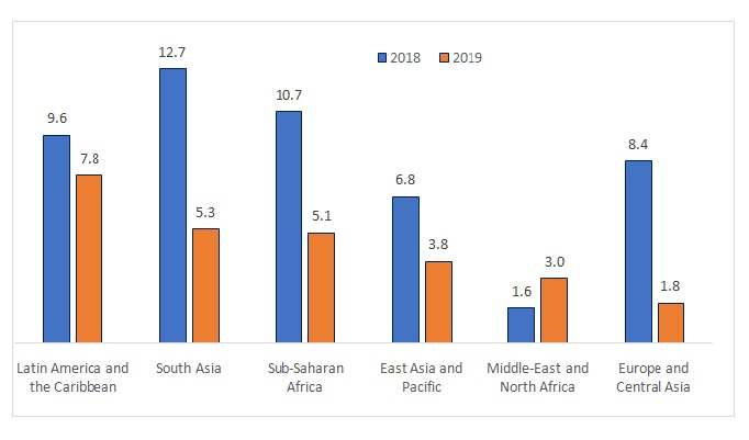 Growth of remittances by region