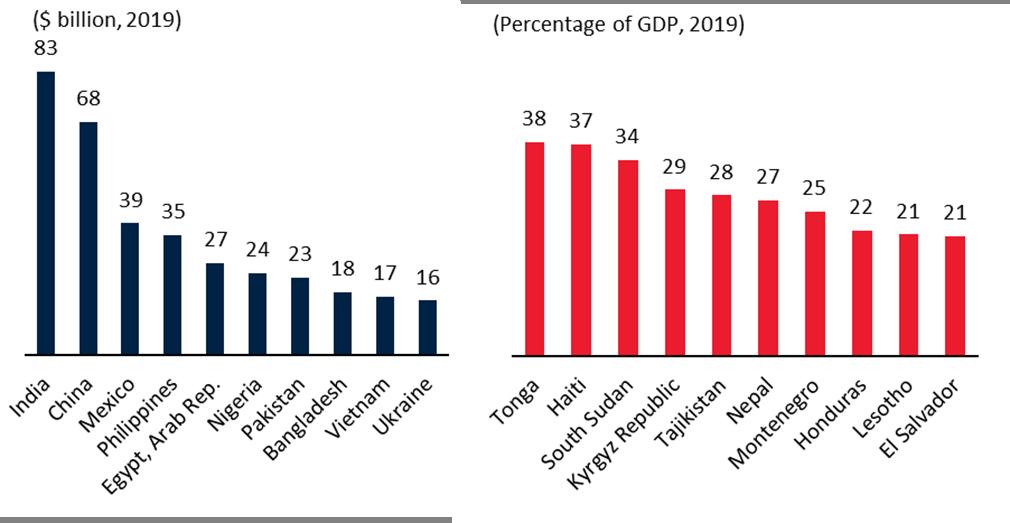 Top Recipients of Remittances in 2019