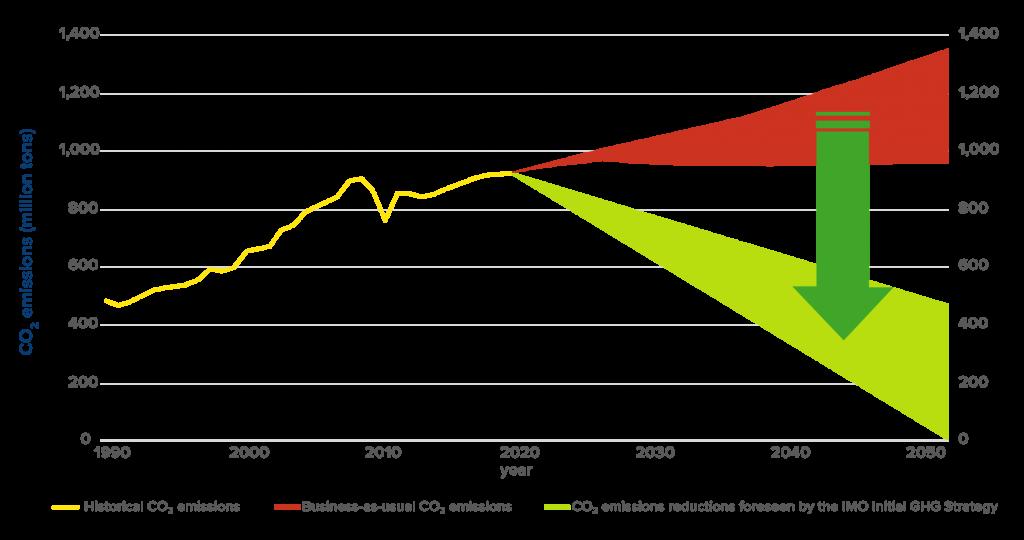 chart:  GHG emissions trajectory
