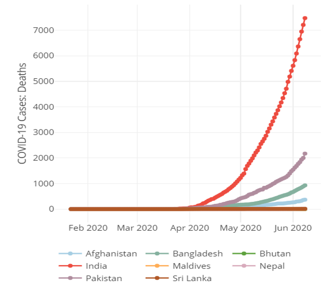Number of COVID-19 deaths in South Asia as of June 9, 2020 (Source: Johns Hopkins University Center for Systems Science and Engineering)