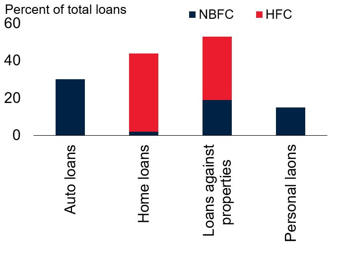 India's non-bank financial system assets, 2018