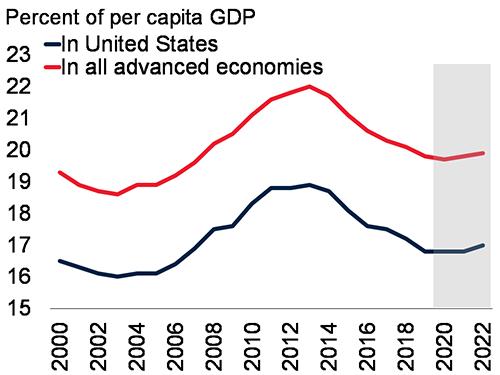 Per capita income LAC