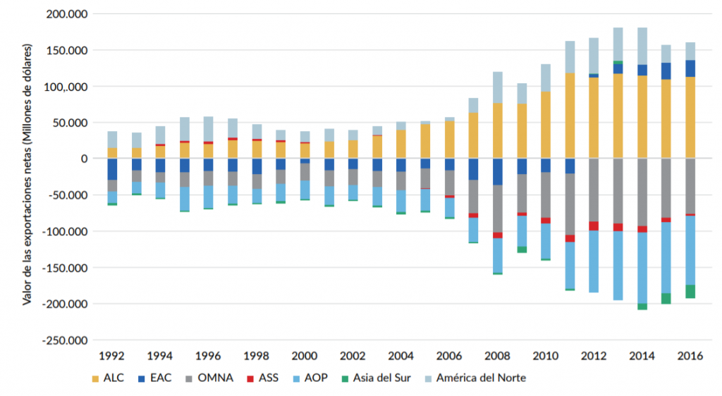 Exportaciones netas de productos agropecuarios por región, 1992-2016
