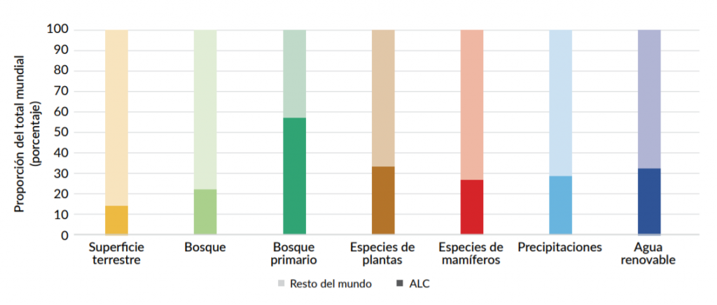 Dotación de recursos naturales, porcentaje de América Latina en el total mundial