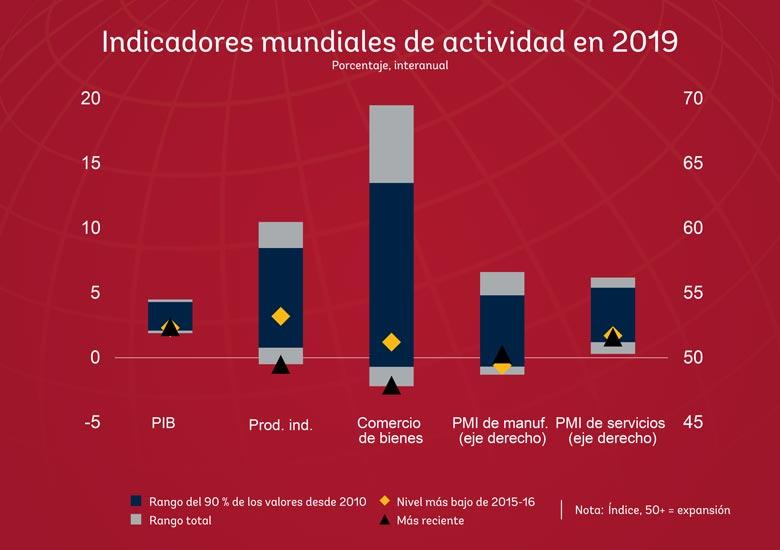 Gráfica sobre los indicadores mundiales de actividad en 2019