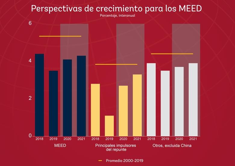 Perspectivas de crecimiento para los MEED