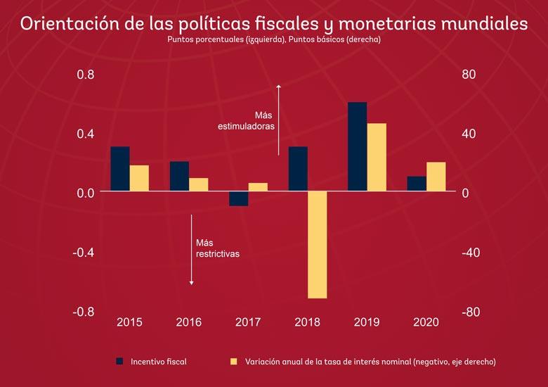 Orientación de las políticas fiscales y monetarias mundiales