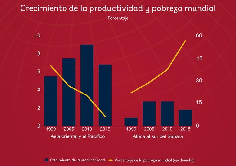 Crecimiento de la productividad y la pobreza extrema