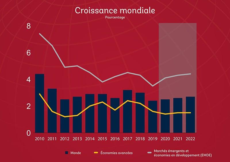 Croissance mondiale GEP2020