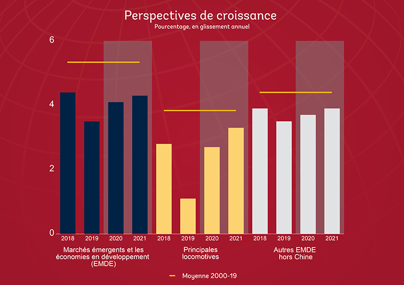 Perspectives macroéconomiques GEP2020