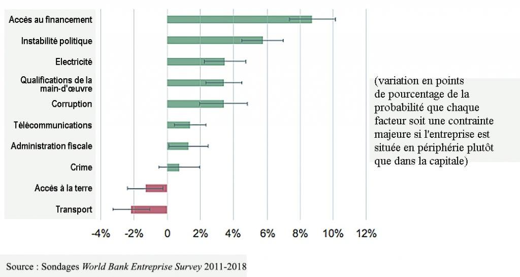 situation pour les entreprises en périphérie dans la région MENA