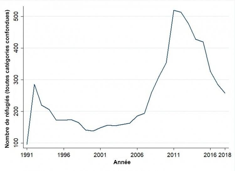 Figure 1. Nombre de réfugiés somaliens au Kenya (données du HCR)