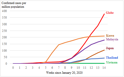 Figure 1: Prevalence of COVID-19 infections in Vietnam and selected countries