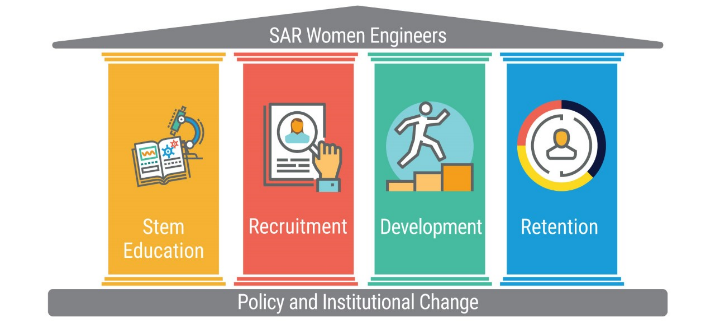 WePOWER Five Pillars: (i) STEM education; (ii) Recruitment; (iii) Development for Female Professionals; (iv) Retention; and (v) Policy and Institutional Change