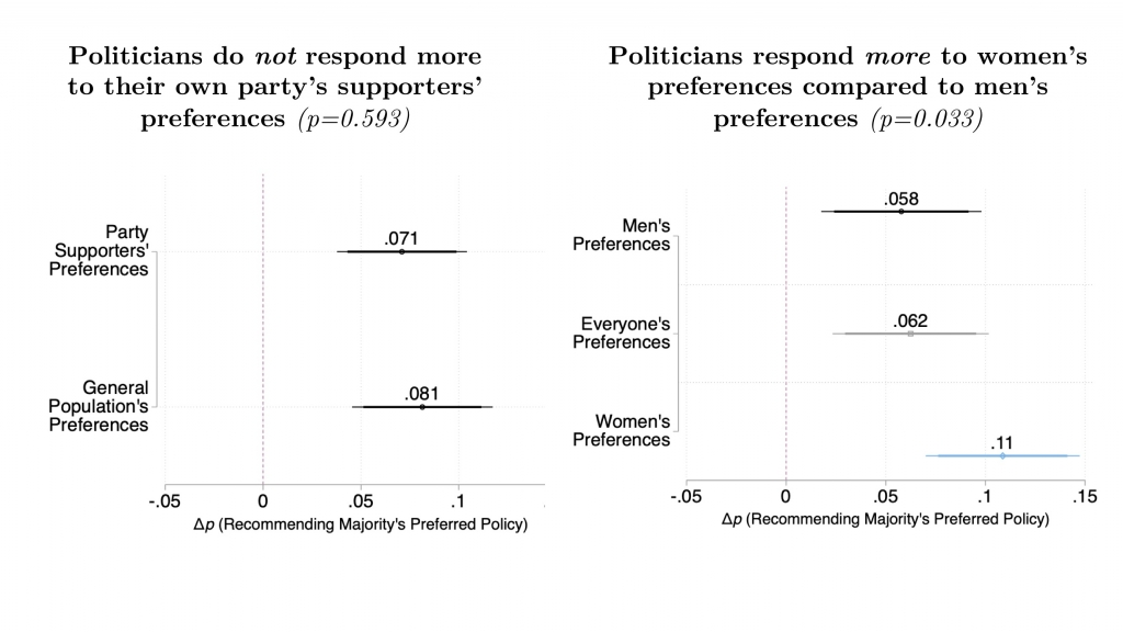 this graph shows the reaction of politicians to new information