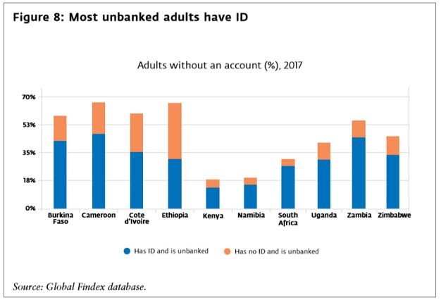 Most unbanked adults have ID