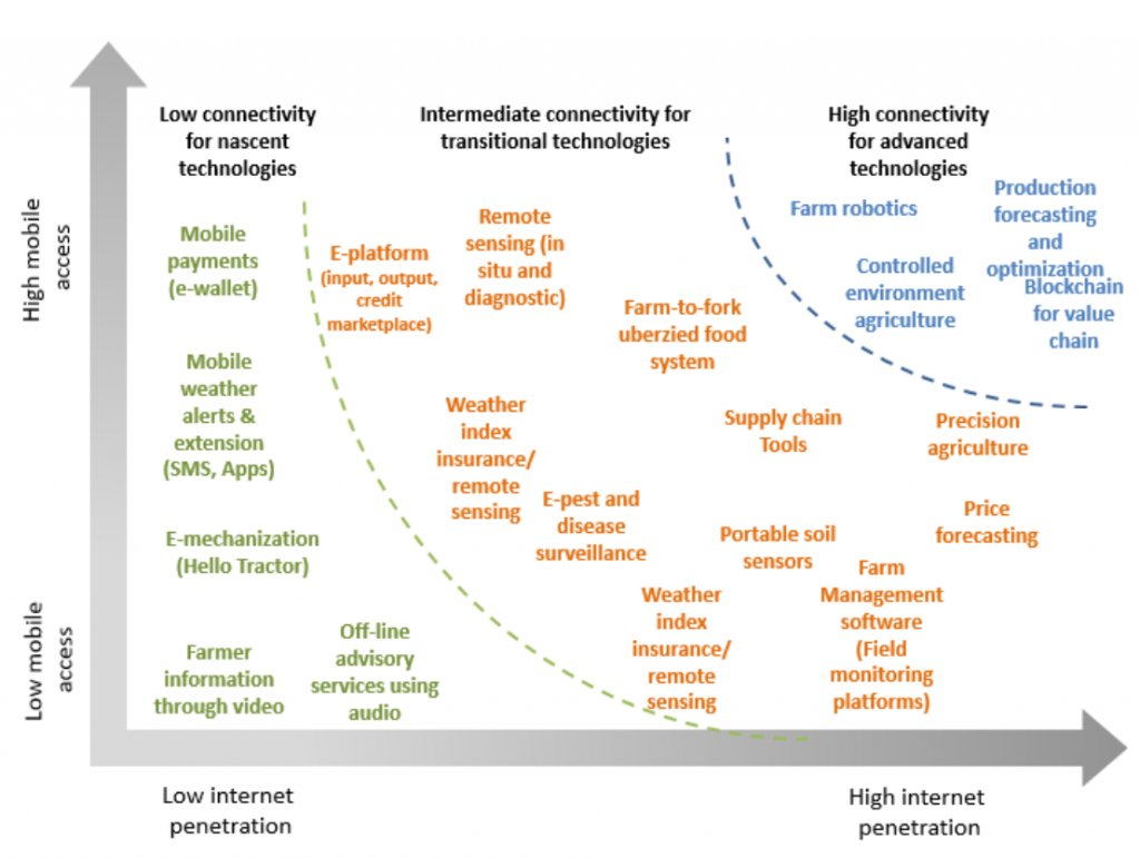Source: World Bank, 2019, Scaling up Disruptive Agriculture Technologies in Africa
