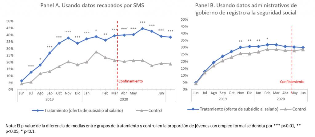Proporción de jóvenes con un empleo formal, por grupo experimental de subsidio al salario