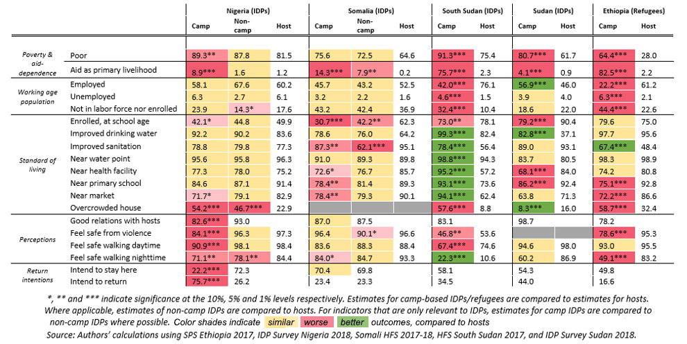 Data by country comparing indicators between camp-based IDPs/refugees, non-camp-based IDPs/refugees, and hosts.
