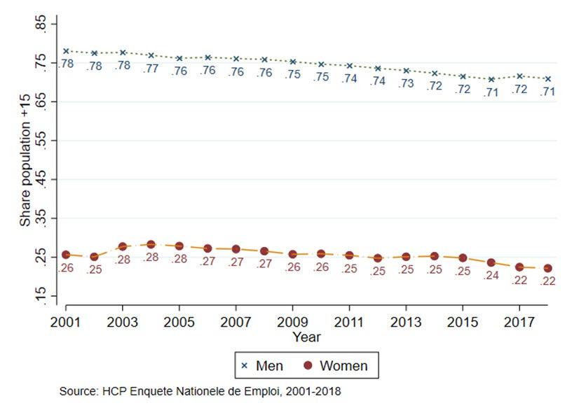 Share population +15 chart