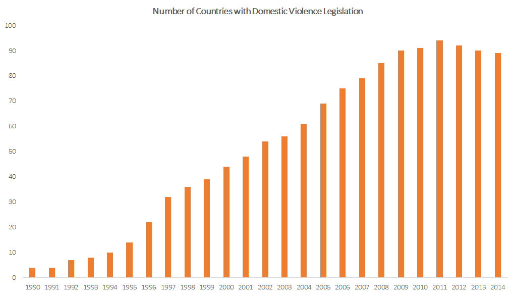 Number of Countries with Domestic Violence Legislation