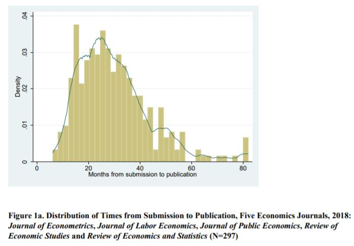 Distribution of time to publication of econ journals