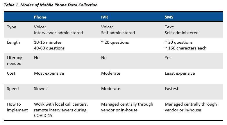 Comparison of types of Phone Surveys