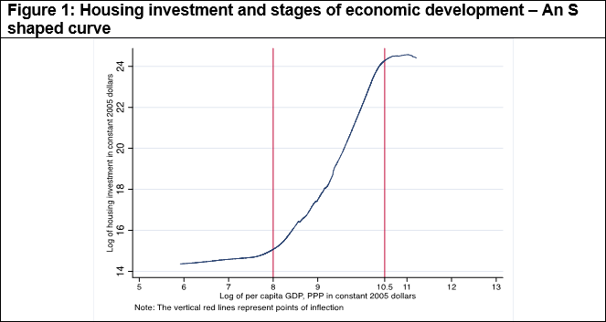 Housing investment and stages of economic development – An S shaped curve