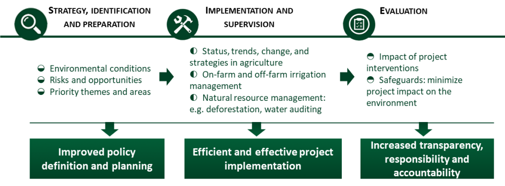 Benefits of satellite earth observation in the different phases of the project cycle (Credits: EO4SD-agriculture, eLEAF for ESA/World Bank, 2019)