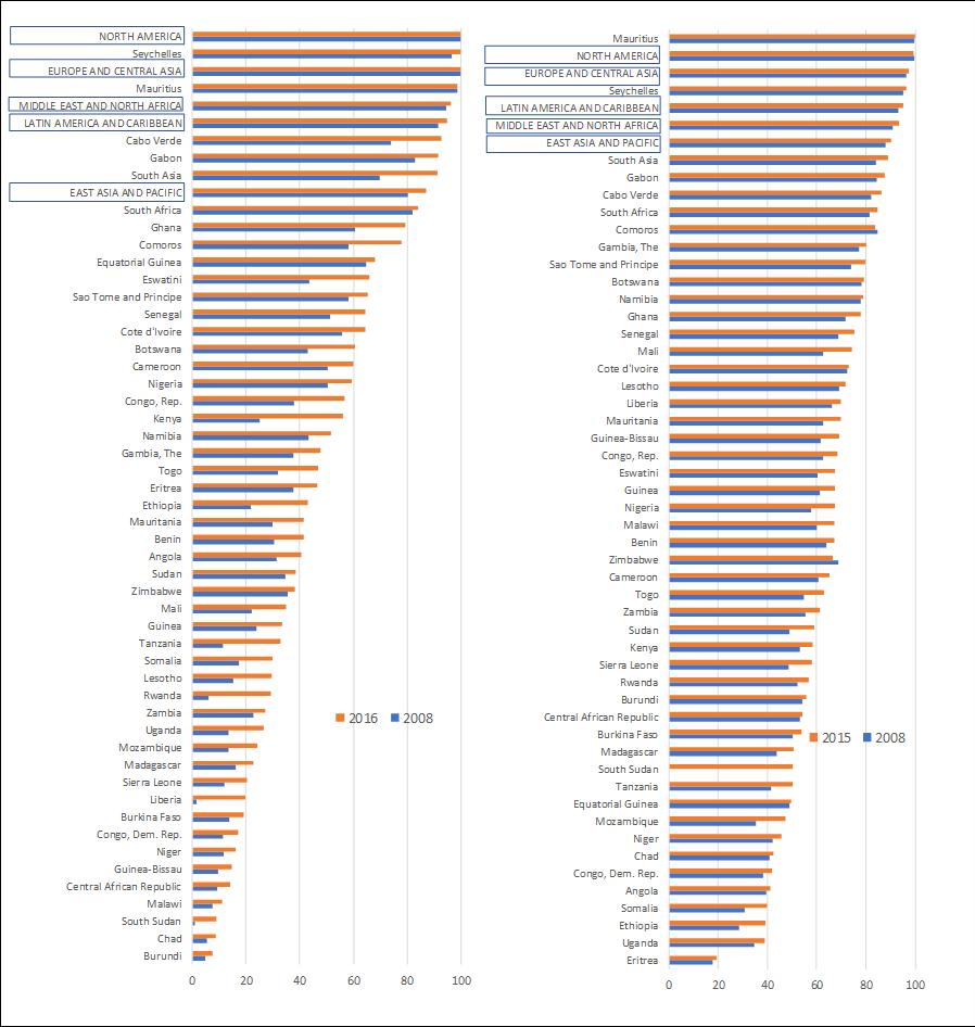 World Development Indicators, 2008–2015/2016