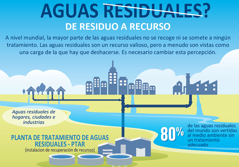 Aguas residuales