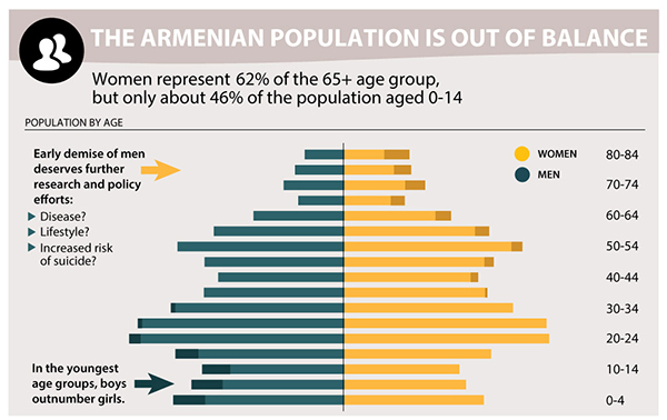 The Armenian population is out of balance