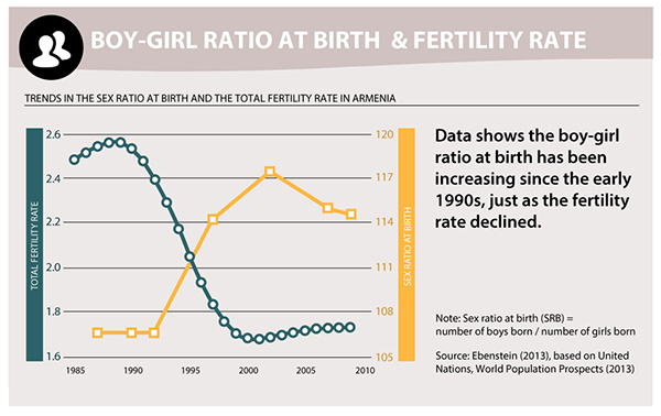 Boy-girl ratio at birth increasing since the early 1990s, just as the fertility rate declined