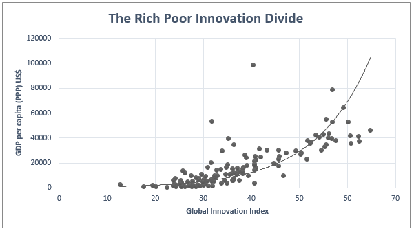 Global Innovation Index Report, 2014