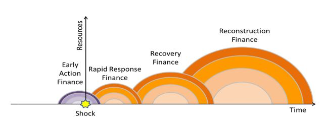 "Authors based on previous World Bank work""  A previous version of this graph appeared in   Financial Protection Against Natural Disasters"