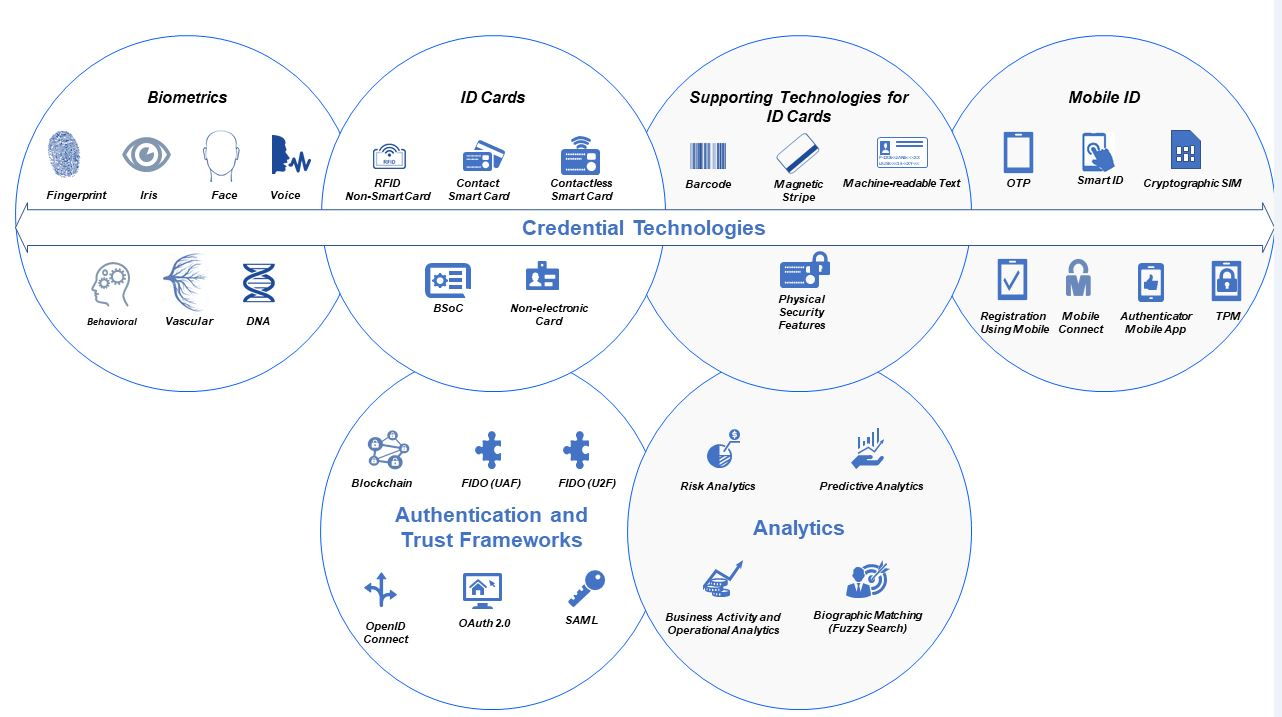 © Technology Landscape for Digital Identification report